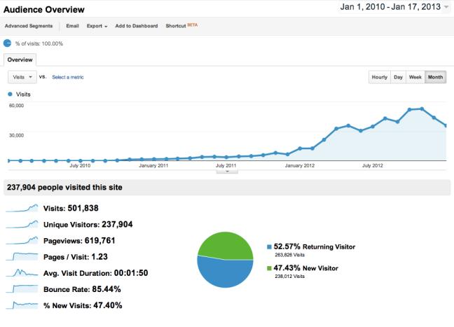iKatastr.cz 500T visits reached on Jan 17. 2013