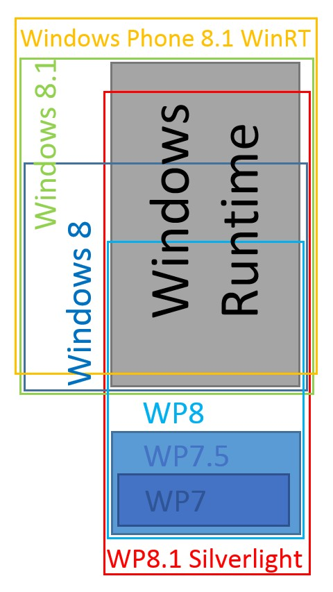 631_wp81diagram