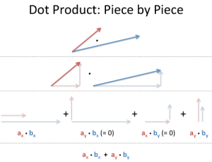 dot_product_components