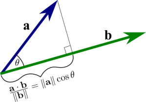 dot_product_projection