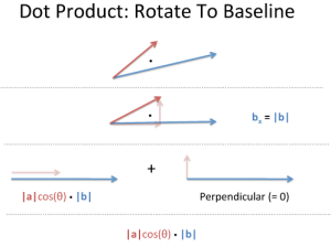 dot_product_rotation